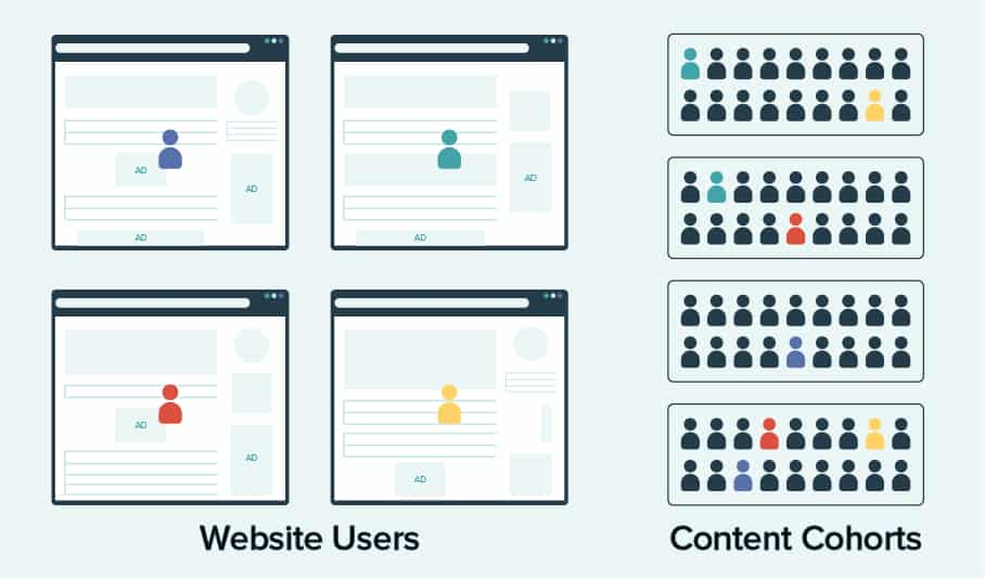 graphic showing website users being grouped up with a cohorts